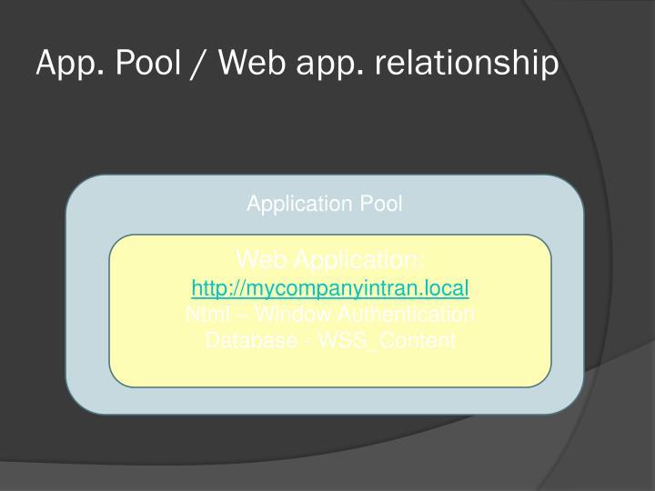 App. Pool / Web app. relationship