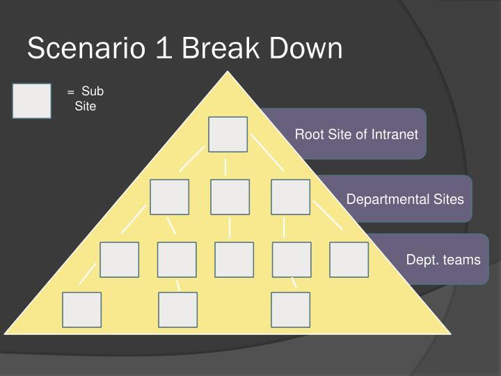 Scenario 1 Break