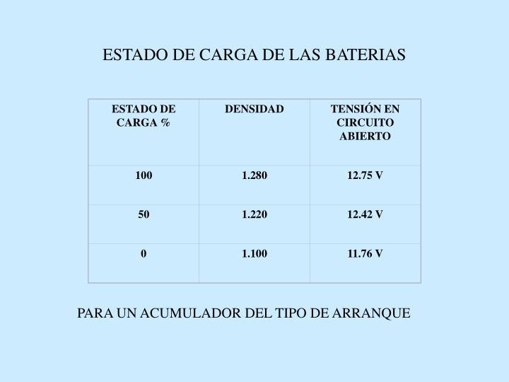 ESTADO DE CARGA %