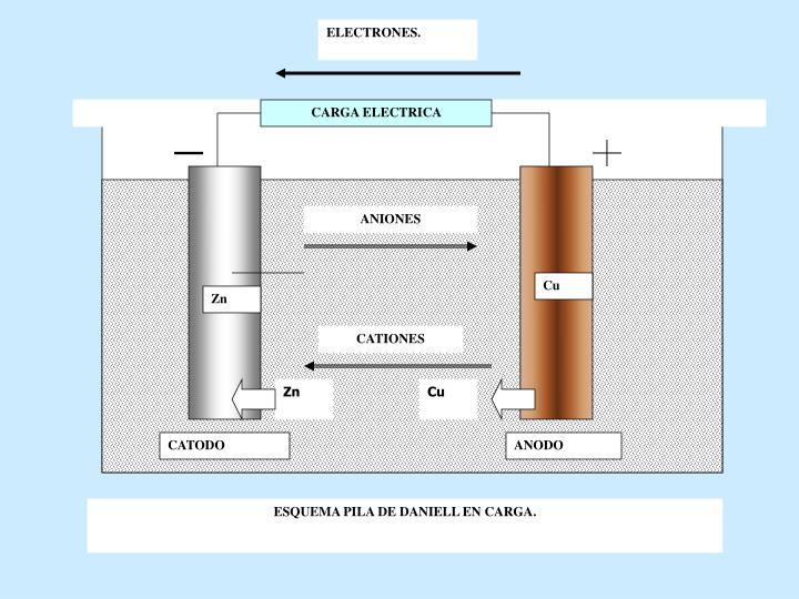 ELECTRONES.
