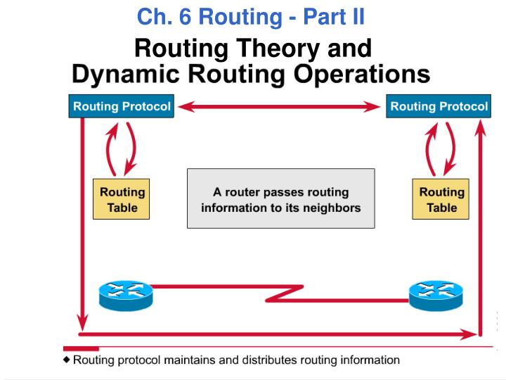 Ch. 6 Routing - Part II