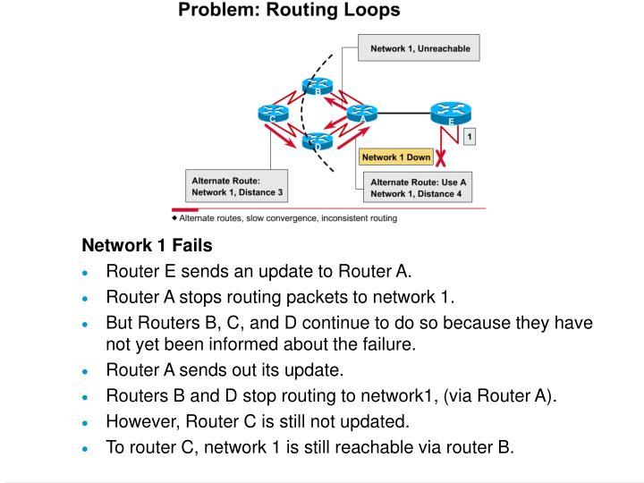 Network 1 Fails
