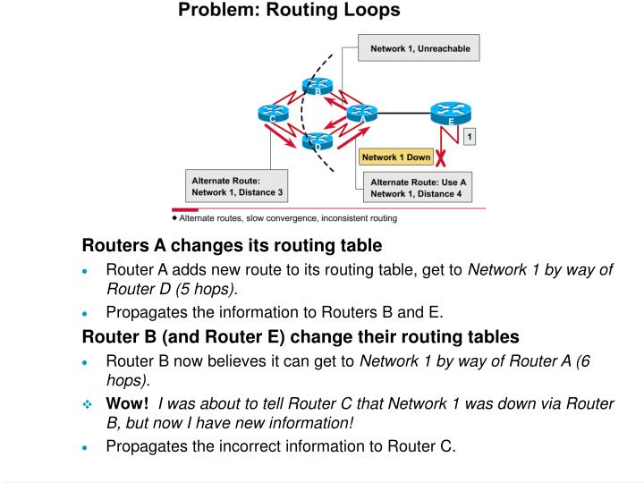Routers A changes its routing table