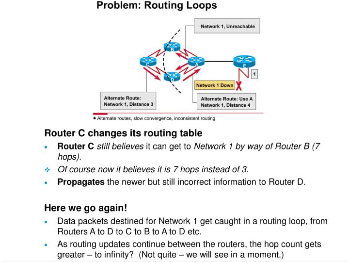 Router C changes its routing table