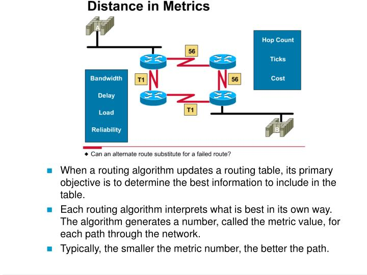 When a routing algorithm updates a routing table, its primary objective is to determine the best information to include in the table.