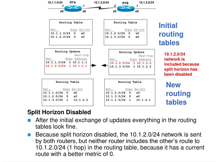 Initial routing tables