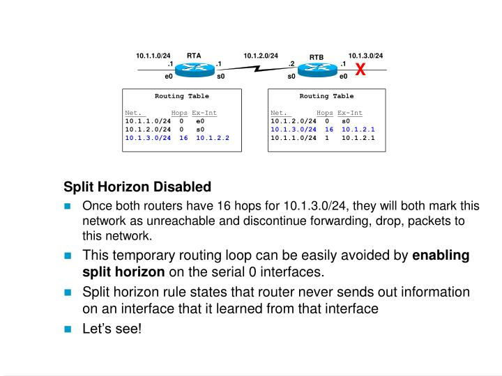 Split Horizon Disabled
