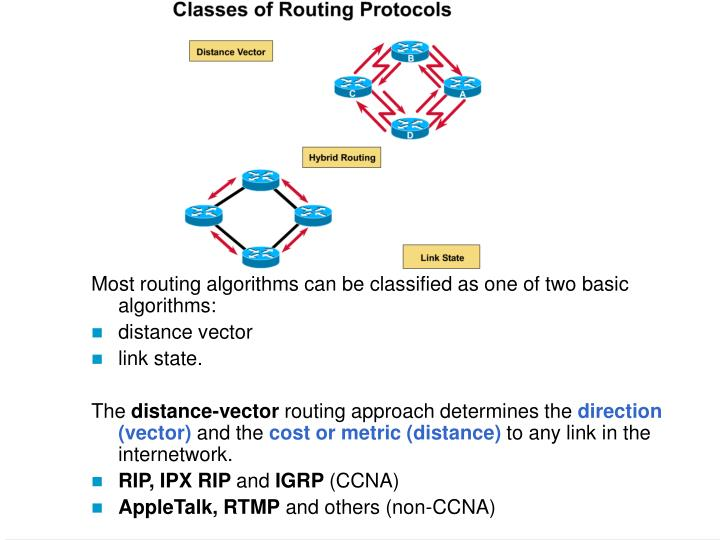 Most routing algorithms can be classified as one of two basic algorithms: