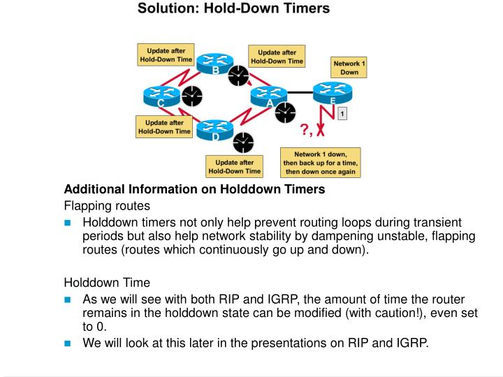 Additional Information on Holddown Timers