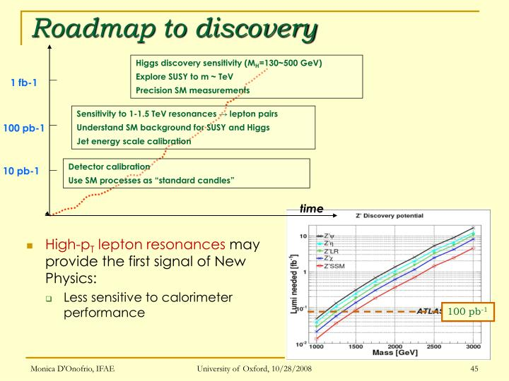 Roadmap to discovery