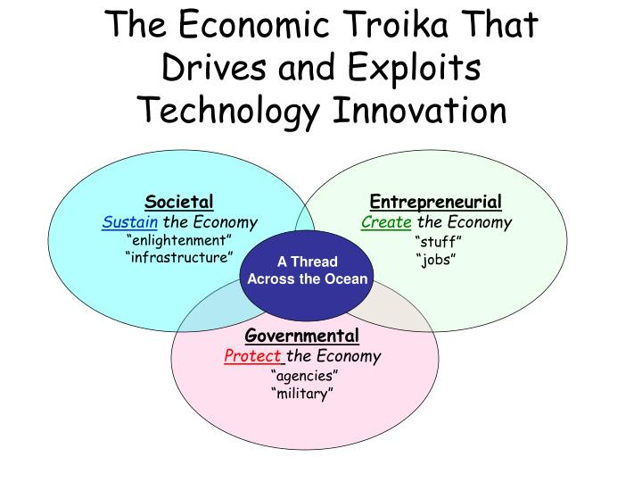 The economic troika that drives and exploits technology innovation