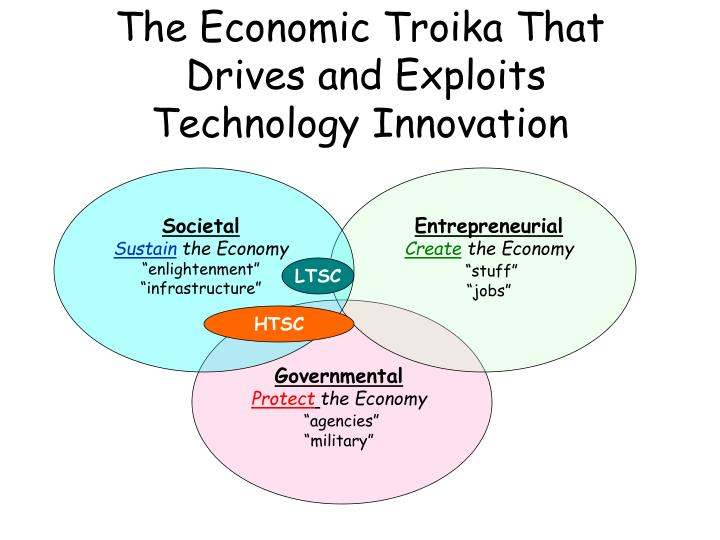 The Economic Troika That