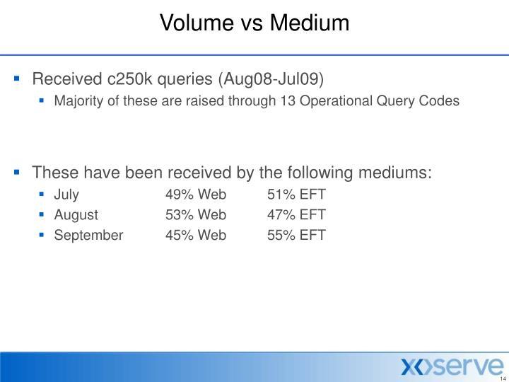 Volume vs Medium