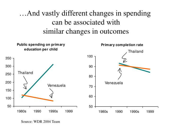 …And vastly different changes in spending