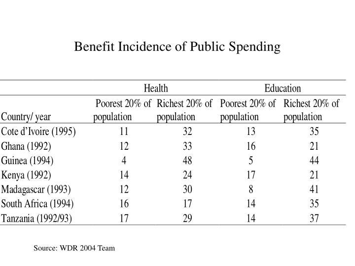 Benefit Incidence of Public Spending