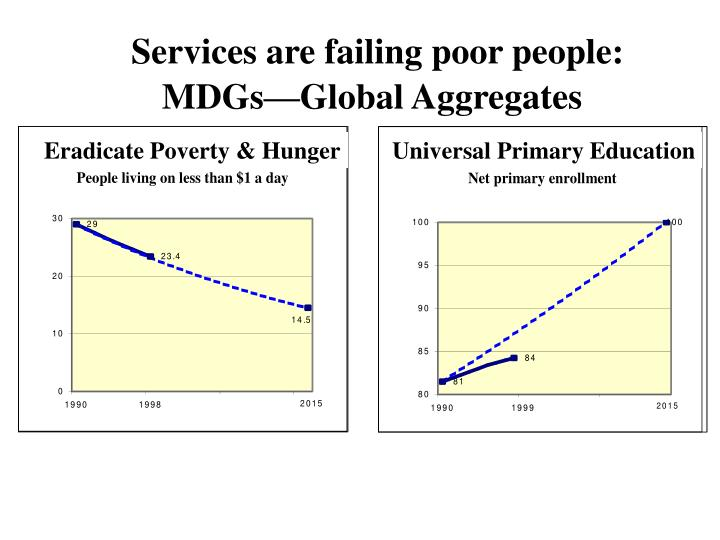 Services are failing poor people mdgs global aggregates