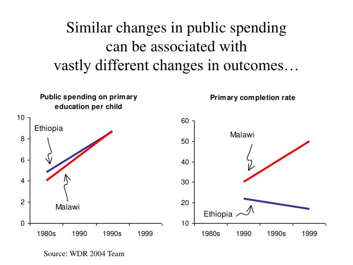 Similar changes in public spending