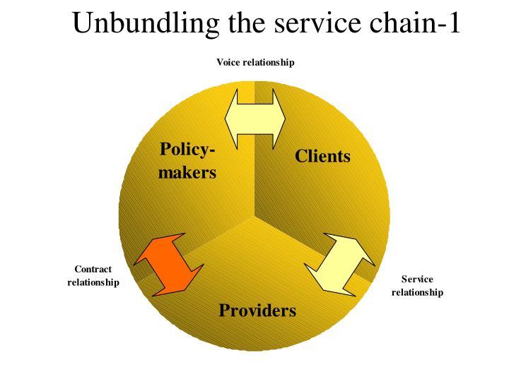Unbundling the service chain-1