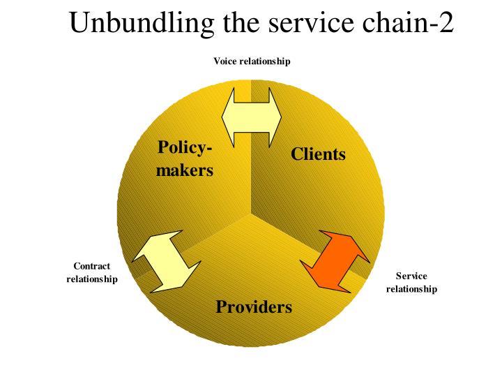 Unbundling the service chain-2