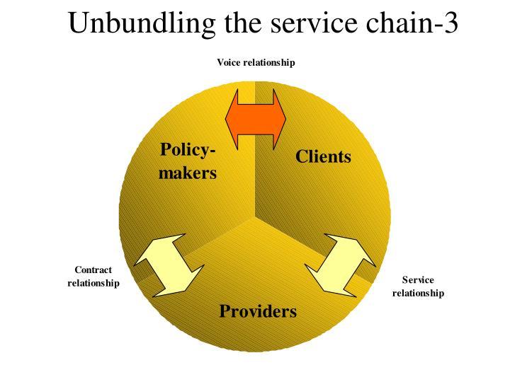 Unbundling the service chain-3