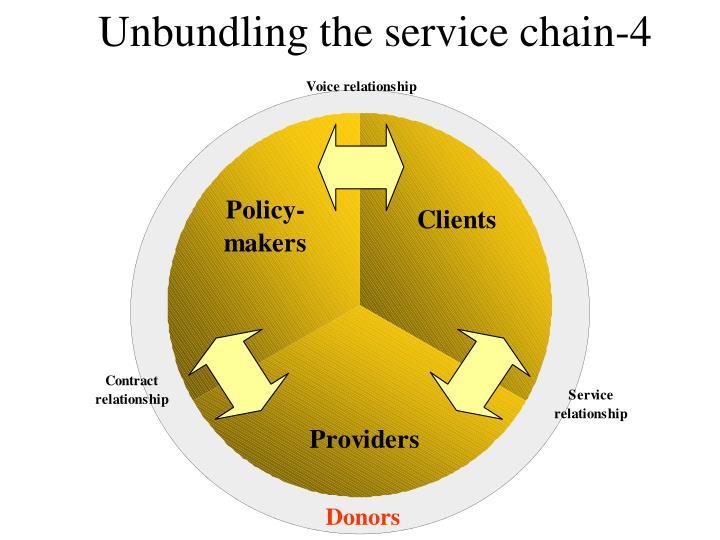 Unbundling the service chain-4