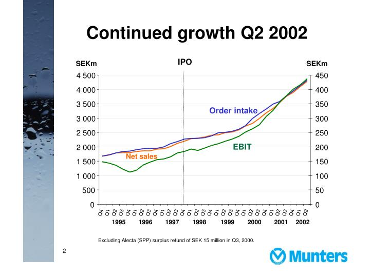 Continued growth Q2 2002