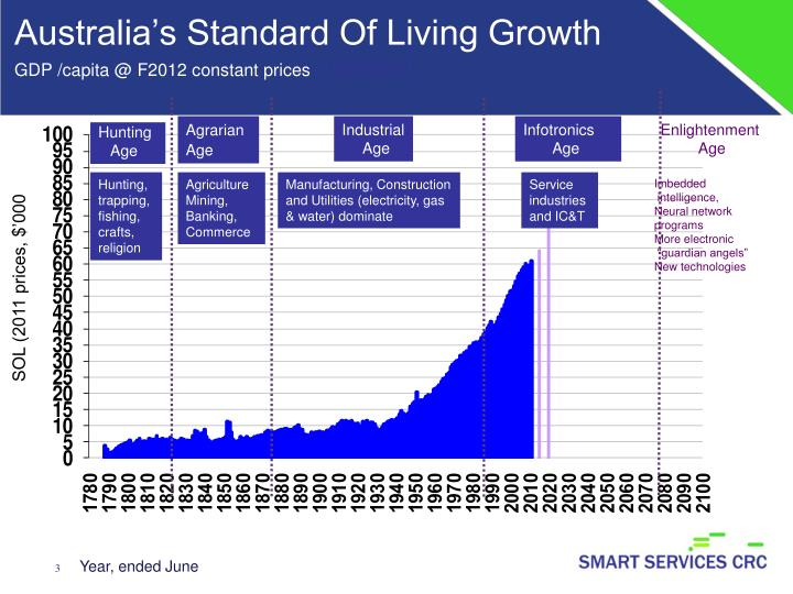 Australia s standard of living growth gdp capita @ f2012 constant prices 1788 2011