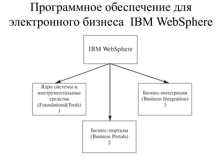 Программное обеспечение для электронного бизнеса  IBM WebSphere