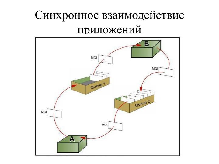 Синхронное взаимодействие приложений