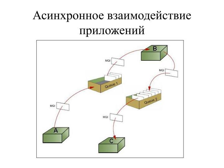 Асинхронное взаимодействие приложений