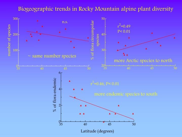 Biogeographic trends in Rocky Mountain alpine plant diversity