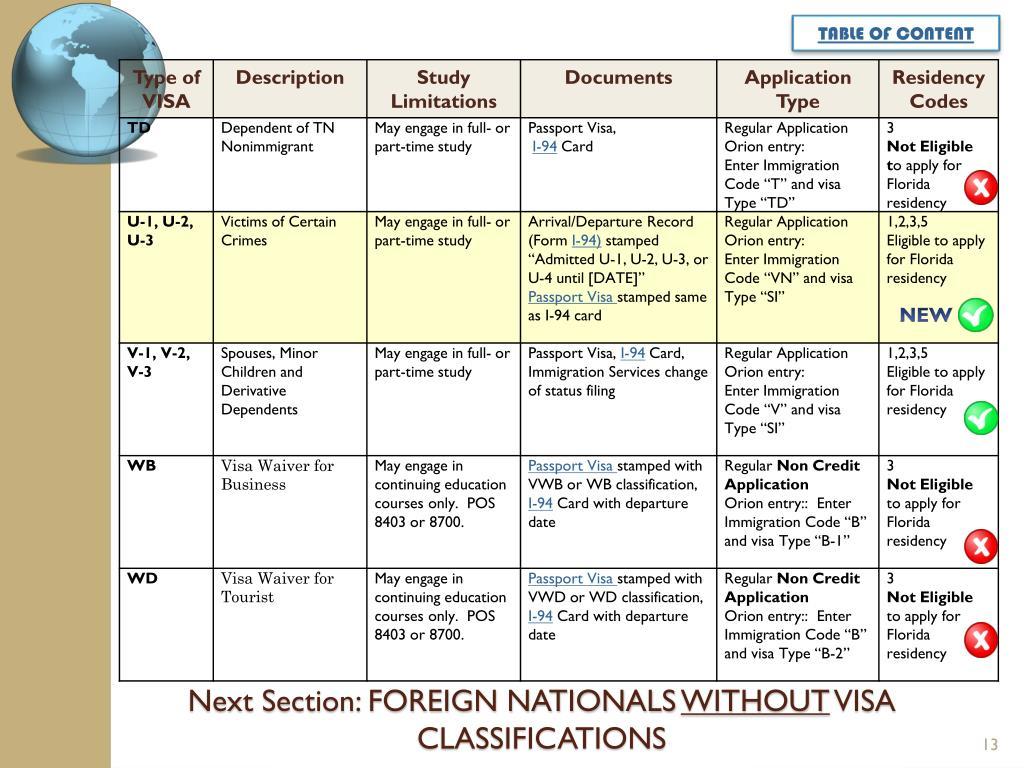 O1 Visa Stamping Canada