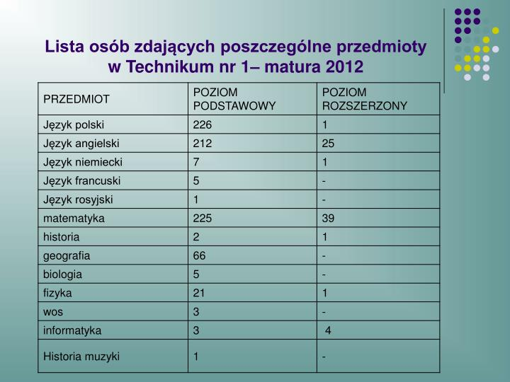 Lista os b zdaj cych poszczeg lne przedmioty w technikum nr 1 matura 2012