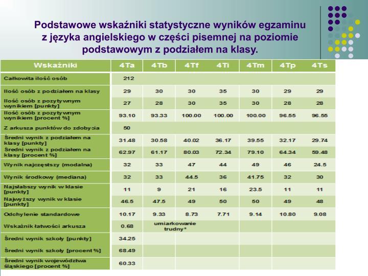 Podstawowe wskaźniki statystyczne wyników egzaminu