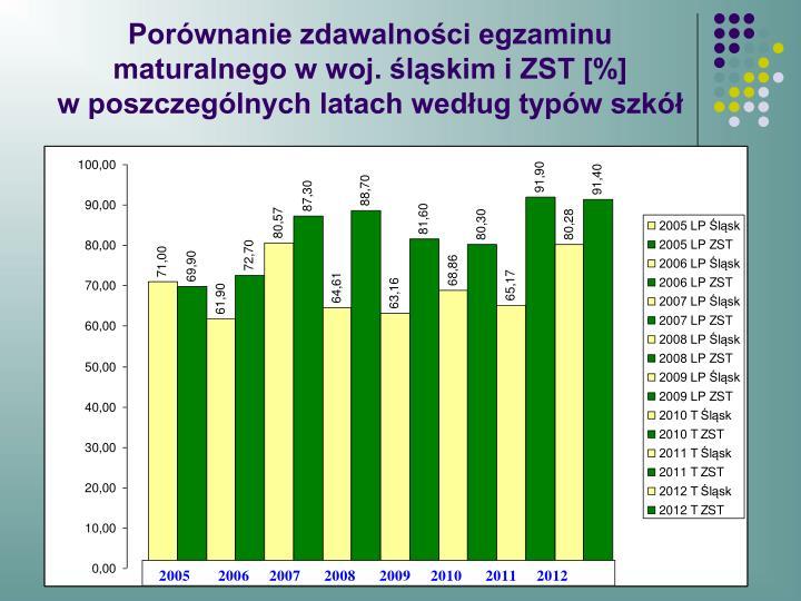 Porównanie zdawalności egzaminu maturalnego w woj. śląskim i ZST [%]