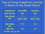 type of energy supplement and gain of steers on hay based rations