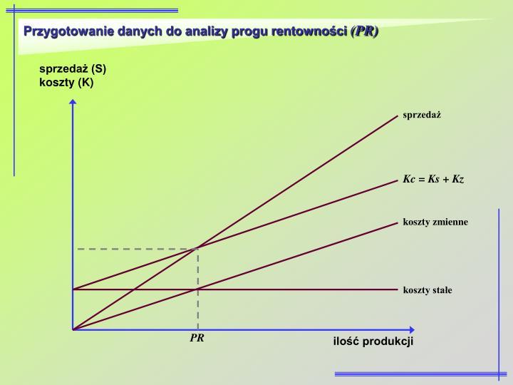 Przygotowanie danych do analizy progu rentowności