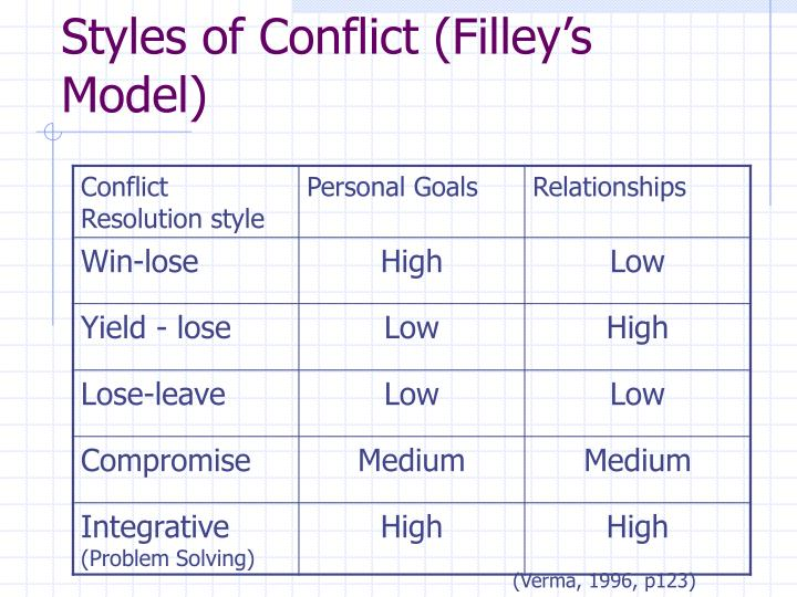 Styles of Conflict (Filley's Model)