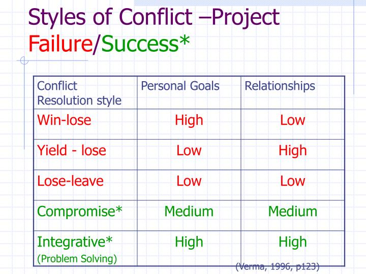Styles of Conflict –Project