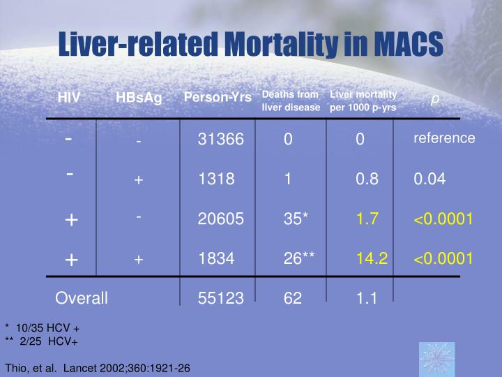 Liver-related Mortality in MACS