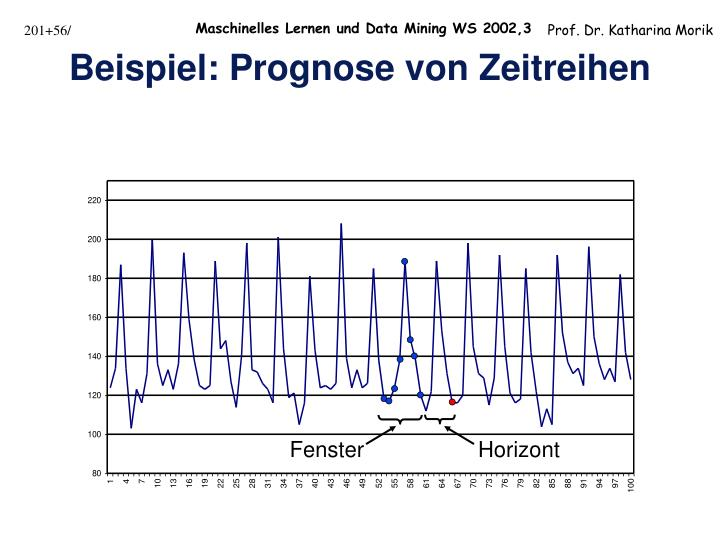 Beispiel: Prognose von Zeitreihen