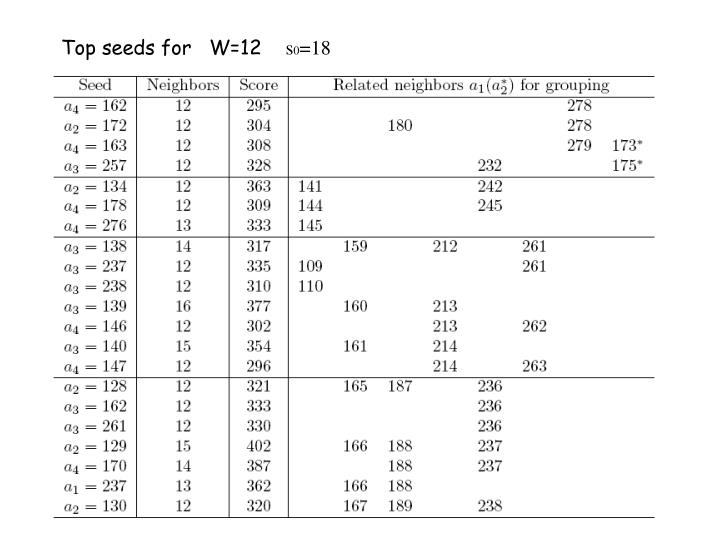 Top seeds for   W=12