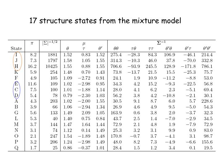 17 structure states from the mixture model