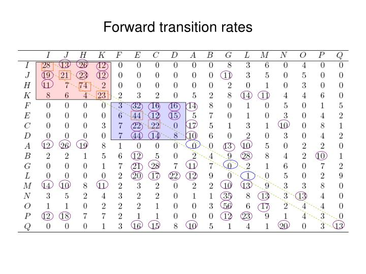 Forward transition rates