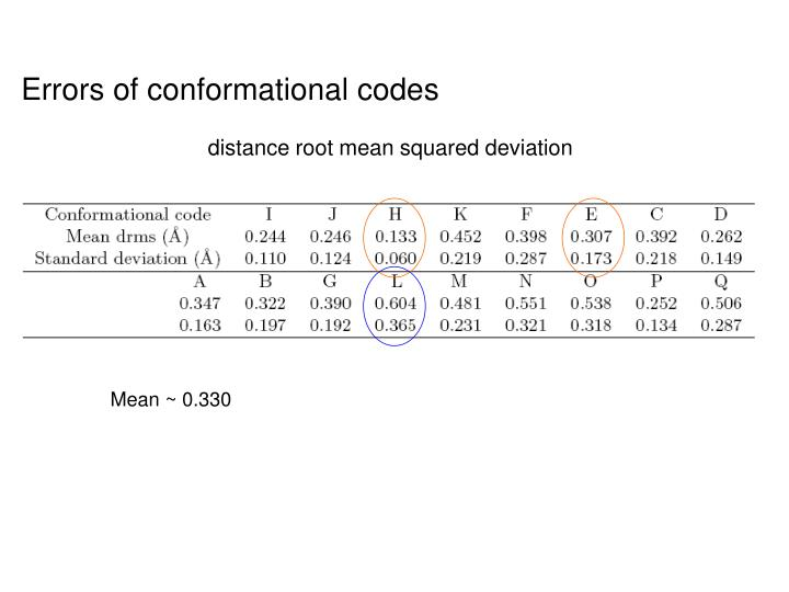 Errors of conformational codes