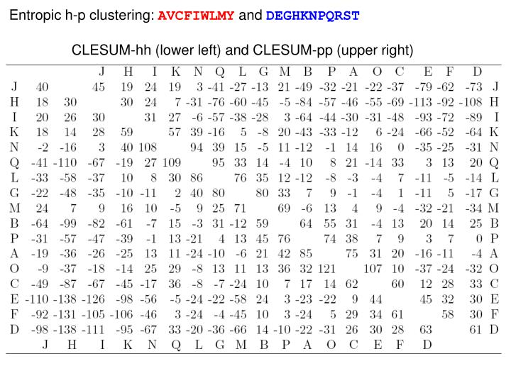 Entropic h-p clustering: