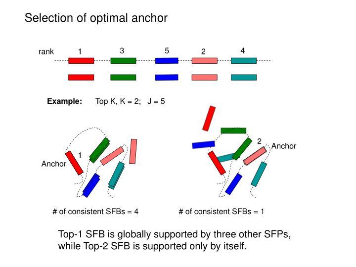 Selection of optimal anchor