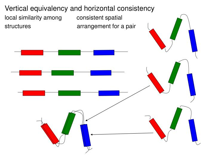 Vertical equivalency and horizontal consistency