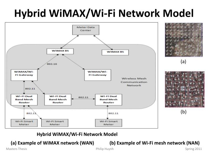Hybrid WiMAX/Wi-Fi Network Model