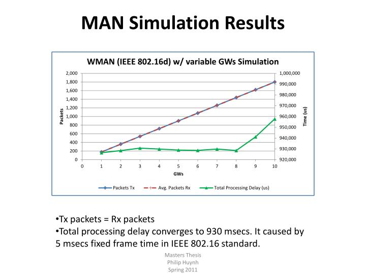 MAN Simulation Results